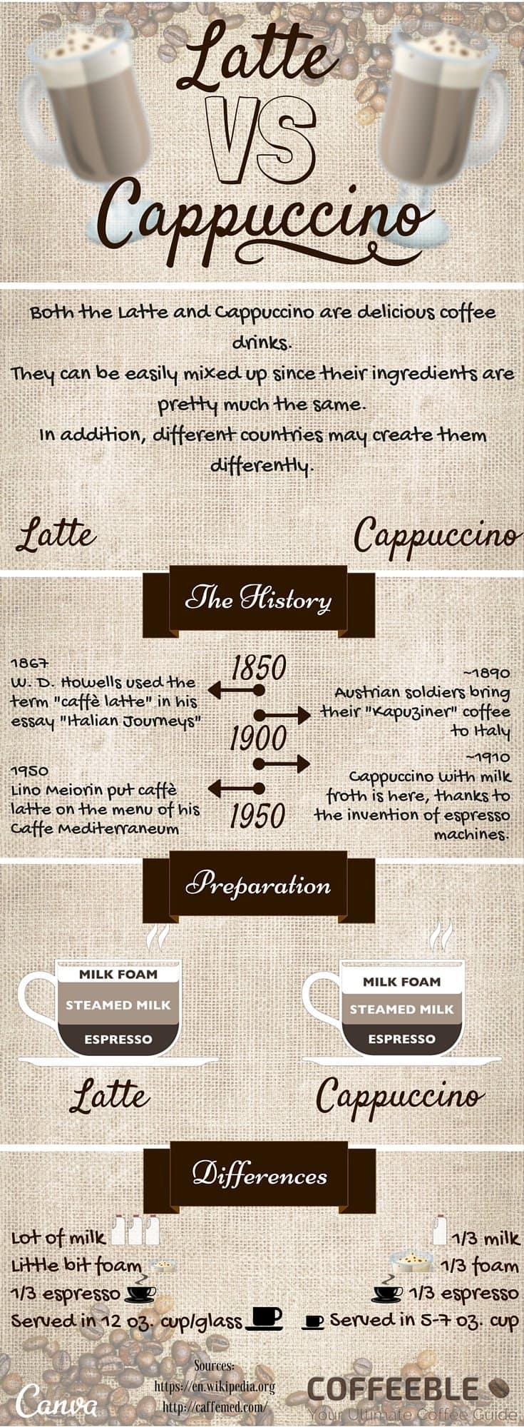 latte vs cappuccino infograph